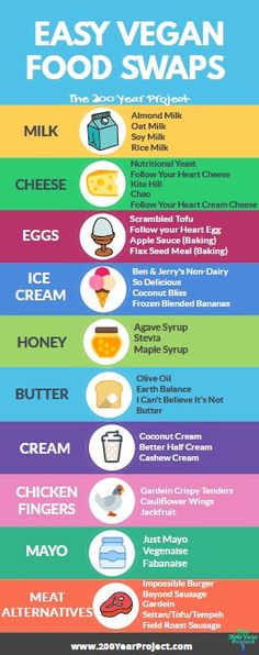10 Easy Vegan Food Swaps you can implement right away! From eggs, to cheese to i. - - 10 Easy Vegan Food Swaps you can implement right away! From eggs, to cheese to i… 10 Easy Vegan Food Swaps you can implement right away! From eggs, to cheese to ice Vegan Food List, Vegan Vegetarian, Vegan Starter Guide, Quotes Vegan, Vegan Easy, Vegan Fitness, Fitness Diet, Easy Fitness, Health Fitness