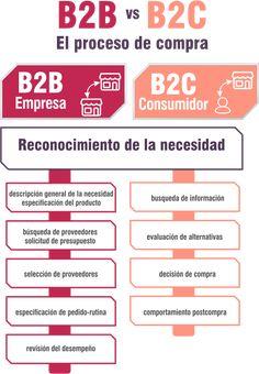 Diferencias entre marketing B2B y B2C - el proceso de compra Software, Growth Hacking, Online Marketing, Shopping, Behavior, Tatuajes