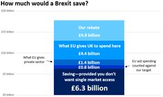 Eurosceptics trot out these figures. Full Fact, which provided them with cover, has now corrected its error.