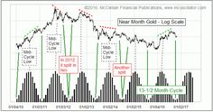 Gold Cycle: Check!