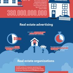 This infographic reveals real estate trends and concerns, as well as amounts in revenue, and amount spent on advertising. Several statistics highlight Real Estate Advertising, Real Estate Marketing, Real Estate Tips, Real Estate Sales, Becoming A Realtor, Mentor Coach, Realtor License, Estate Law, Property Investor