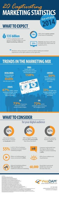 20 Marketing Trends and Predictions to Consider for 2014
