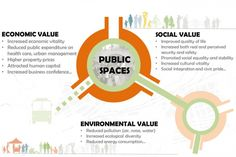 Why are public spaces critical for the well-being and development of poor communities? Project For Public Spaces, Public Space Design, Environmental Psychology, Presentation Board Design, Urban Analysis, Site Analysis, Urban Design Diagram, Architecture Portfolio, Architecture Diagrams