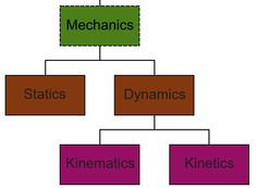 Merchants circle diagram for relationship between measurable and engineering mechanics can be classified into two types as statics and dynamics dynamics can be further classified into kinematics and kinetics ccuart Images