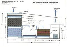 diagram of a 55 gallon freshwater sump - Google Search