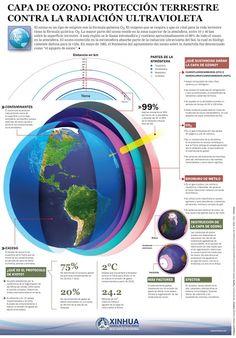 Infografía: Capa de ozono: Protección terrestre contra la radiación ultravioleta Infografía de Estefan Cuanalo para Agencia de Noticias SINHUA encontrada en www.americaeconomia.com