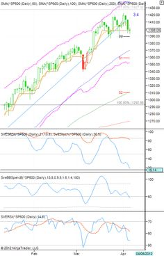 Stocata S&P500 Technical Analysis: April 7, 2012. Click here for more info about the currency markets in addition to how you can investy
