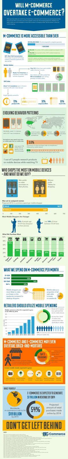 mCommerce vs eCommerce #Infografica #FFSocial