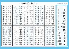 szórzó tábla és benn foglaló – Google Keresés Free Printable Alphabet Worksheets, Free Printables, Math Measurement, Math For Kids, Make It Simple, Periodic Table, Knowledge, Learning, Google