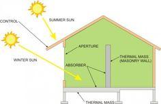 passive solar absorber