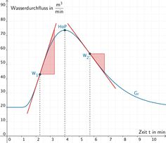 Grafik zur Lösung der Teilaufgabe 2a - Analysis II Teil 2 - Mathematik Abitur Bayern 2012