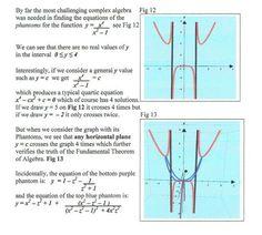 PHANTOM GRAPHS - Home Complex Plane, Algebra, Mathematics, Positivity, Math, Optimism