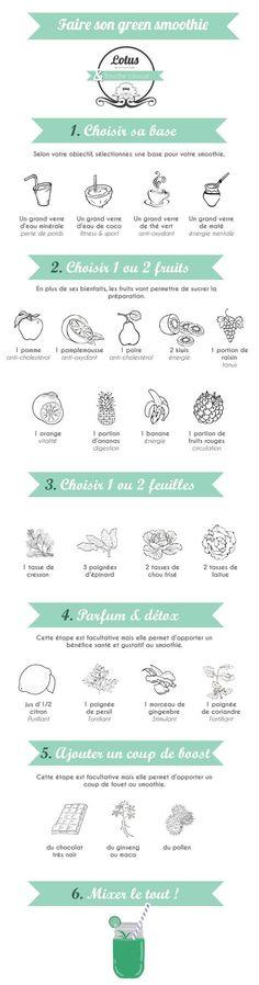 Guide pour un GREEN SMOOTHIE #Conseils_Sport_Lotus
