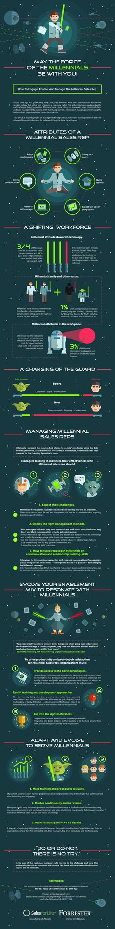 Take a look at this infographic with insights from Mary Shea of Forrester on management best practices, innovative training methods and new sales enablement tools suited for millennials.