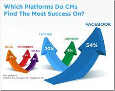 Social-Platforms-Community-Management