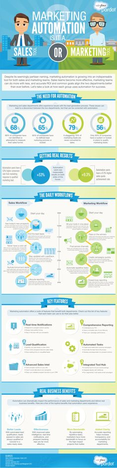 Marketing #Automation Infographic sales or marketing tool - Digital Doughnut