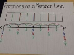 Fractions on a Number Line Anchor Chart- I love that this is so visual and connects the area and linear fraction models- that makes it much easier for kids to understand! (and it will help with measuring, too! Math Strategies, Math Resources, Math Activities, Geometry Activities, Fraction Activities, Homeschooling Resources, Comprehension Strategies, Math Games, Math Fractions