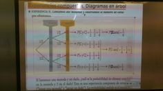 27/01/16 Este día, en la clase de matemáticas, aprendimos algo nuevo que es un diagrama de árbol y la ley de laplace que consiste en que un suceso S es la división entre un nº de casos favorables al suceso S dividido entre el nº de total de casos posibles. El diagrama de árbol parece algo complicado, pero la verdad es bastante sencillo