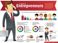 A look at entrepeneurs and their background ...
