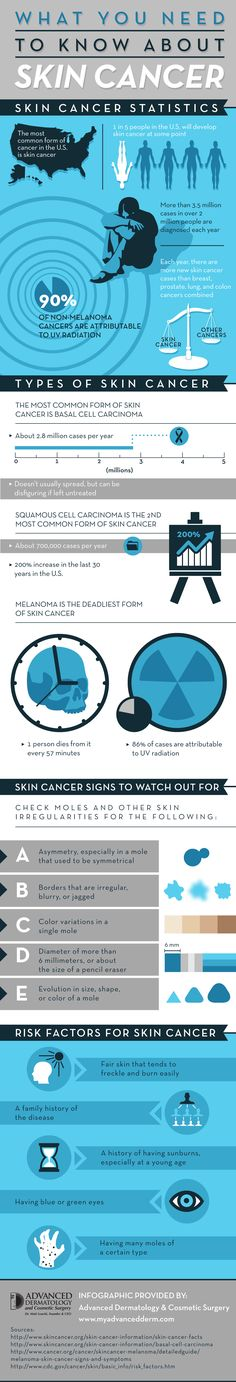 Fair skin that tends to freckle and burn easily is a leading risk factor for skin cancer. Take a look at this Florida dermatology clinic infographic to learn about other risk factors for this type of cancer.