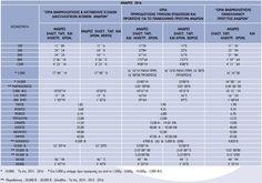 Όρια Βαθμολόγησης - Πρόκρισης Αντρών