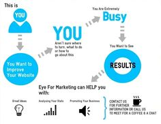 Eye for Marketing are a Marketing Consultancy that can help you promote your website through Search Engine Optimisation (SEO), Pay per Click (PPC), email marketing and social media. We also offer web development and 1-1 or group SEO Training Courses. Contact us for further info! http://www.eyeformarketing.com