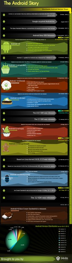 An infographic about all the Android versions we've had so far.