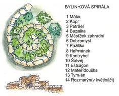 rozložení ve spirále Gardening For Beginners, Gardening Tips, Landscape Design, Garden Design, Herb Spiral, Eco Garden, Decorative Planters, Land Art, Flower Beds