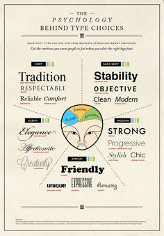 Psychology of Font Choices [Infographic]: