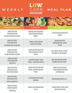 Looking for keto meal plan ideas? This free keto meal plan is what you need! If you are just starting keto or have been keto for awhile, this free one week keto meal plan will keep you on track with your keto journey! Free Keto Meal Plan, Free Meal Plans, Keto Diet Plan, Keto Regime, Keto Vegan, Paleo, Menu Dieta, High Fat Diet, Keto Fat