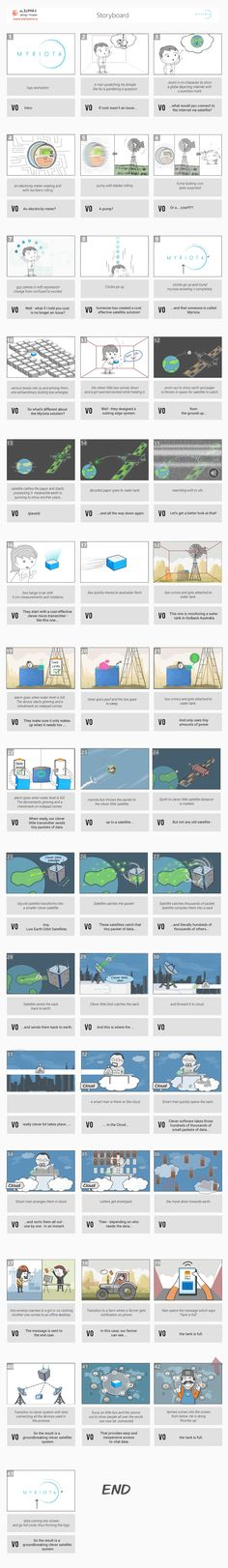 Storyboard for Myriota.  Looking for explainer video? Please visit: www.eleopard.in  more videos at: https://vimeo.com/eleopard