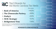 Fans of UNC Men's Basketball are engaging with Bank of America more than any other brand.