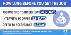 Ever wonder how long it takes to get hired?