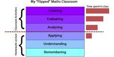 Otra imagen que vale más que mil palabras. Destaca el indicador del tiempo efectivo que se usa en las clases y en qué se usa. Sin duda la participación y la #motivación como grandes valores de la metodología #flippedclassroom