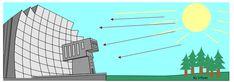 Odeillo-Font-Romeau Solar Furnace