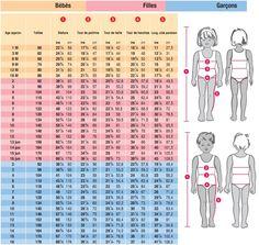mensuration enfants | La prise des mesures pour choisir un patron de couture
