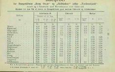 Billettpriser Skibladner 1906