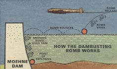 On this day 16th May, 1943 an attack by Royal Air Force 617 Squadron on German dams using bouncing bombs designed by Barnes Wallis. The operation was led by Guy Gibson. Subject of the 1955 film The Dambusters for which Eric Coates wrote the famous score. The picture source website explains how the bombs worked.