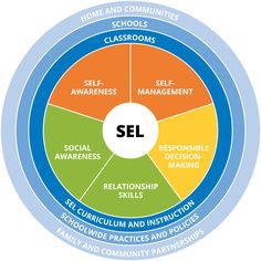 Social and emotional learning is the process that teaches kids the skills and behaviors necessary to succeed in as well as outside the classroom.