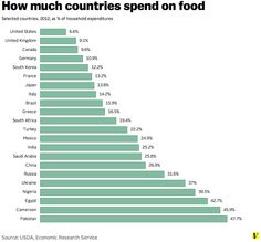 How much countries spend on food