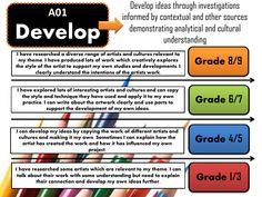 GCSE Art Assessment Objectives - Grade Breakdown by - Teaching Resources - Tes Gcse Art Sketchbook, Sketchbooks, Sketchbook Ideas, Arte Gcse, Artist Research Page, Gcse Exams, Gcse Revision, Art Analysis, Art Handouts