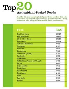Top 20 Antioxidant-Packed Foods