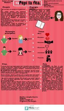 Pepi la Fea | Piktochart Infographic Editor