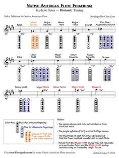 NAF Fingerings for Five-hole flutes with Pentatonic Minor Tuning (Inverted Finger Diagrams) Native American Music, Native American Fashion, American Indians, Flute Fingering Chart, Festivals, Flute Instrument, Native Flute, Celtic, Pan Flute