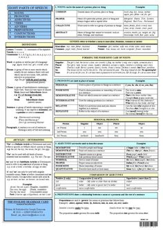 English Grammar Card