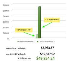 Expense Ratio Comparison