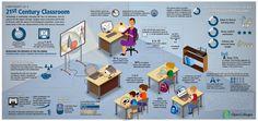 AulaBlog: L'aula del XXI secolo: l'aula tra didattica, web e.nuove tecnologie