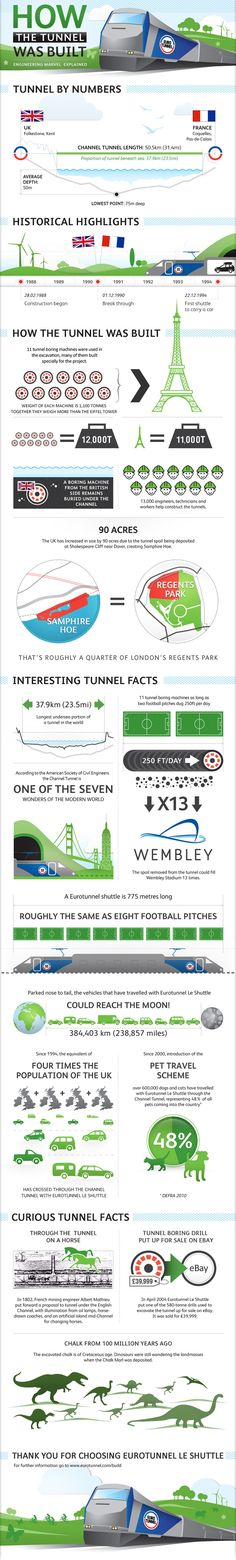 How the Eurotunnel Le Shuttle was Built
