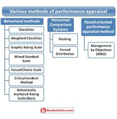 Degree Performance Appraisal Mastersdegreebusiness  Masters