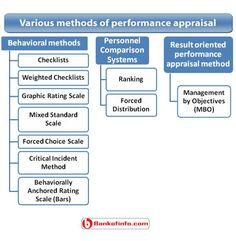 Various methods of performance appraisal